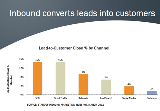 inbound higher lead-customer conversion rate