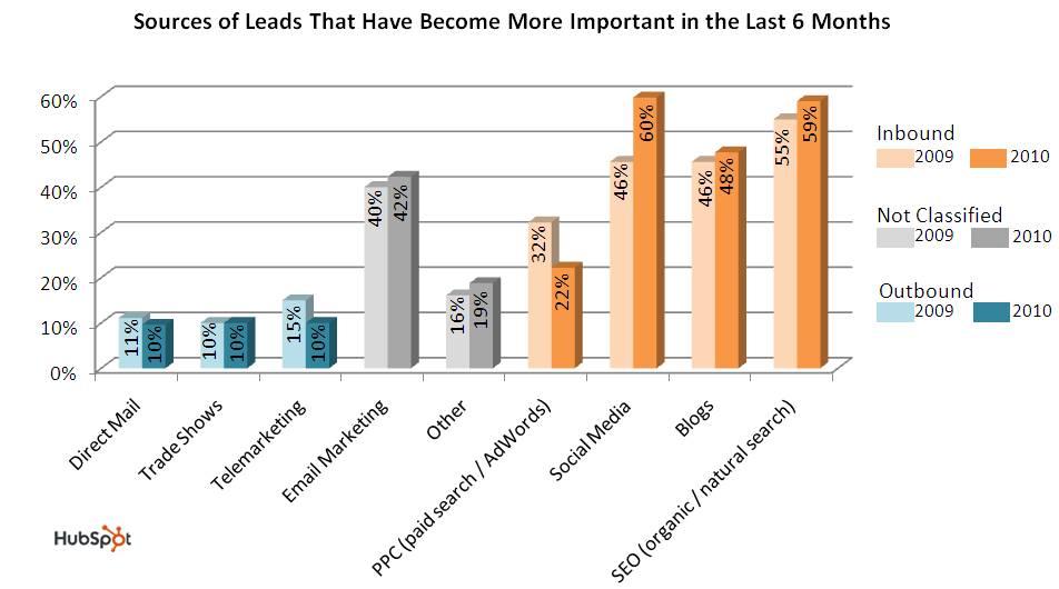 inbound_marketing_lead_source