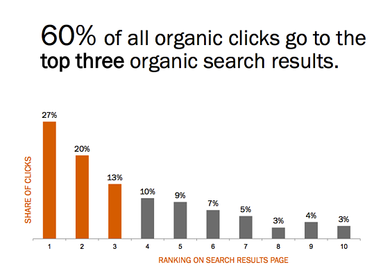 organic searches top 3 links
