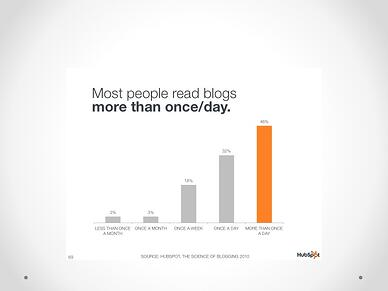 inbound marketing blog stat read more