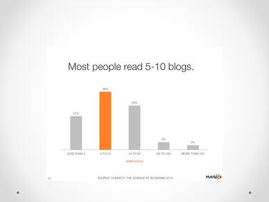 inbound marketing blog stat 3