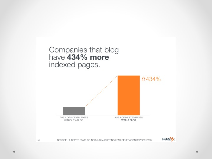inbound marketing blog stat9