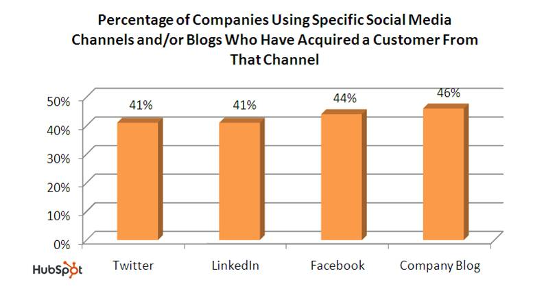 social_media_for_leads_and_sales