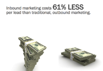 inbound marketing costs 61% less than outbound