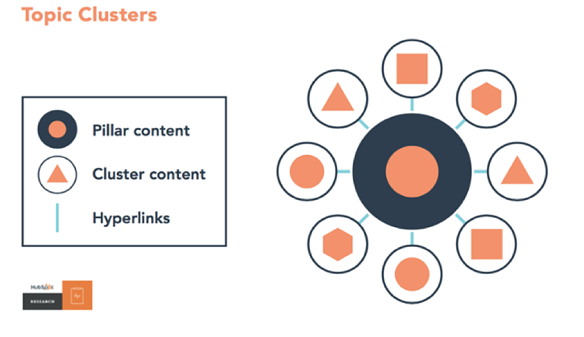 Hubspot Topic Clusters.png