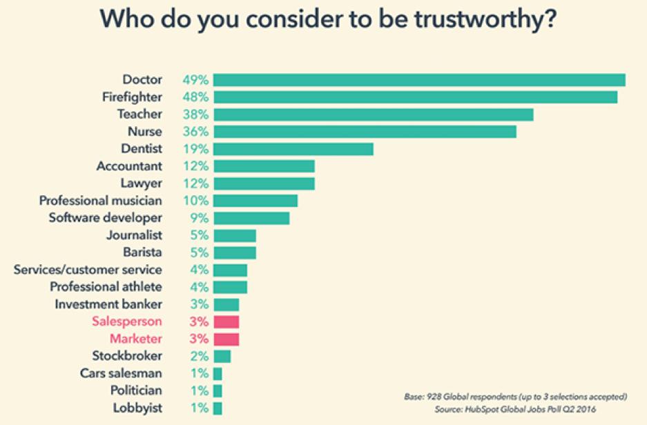 Trustworthy graph 1