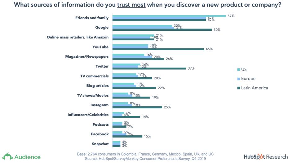 Trustworthy graph 2